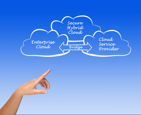 hybrid: Secure Hybrid Cloud