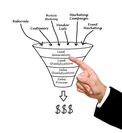 sales occupation: Marketing funnel
