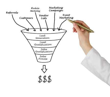 Marketing funnel photo