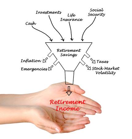 volatility: Los ingresos de jubilaci�n Foto de archivo