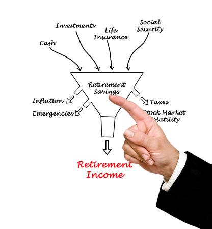 volatility: Retirement income