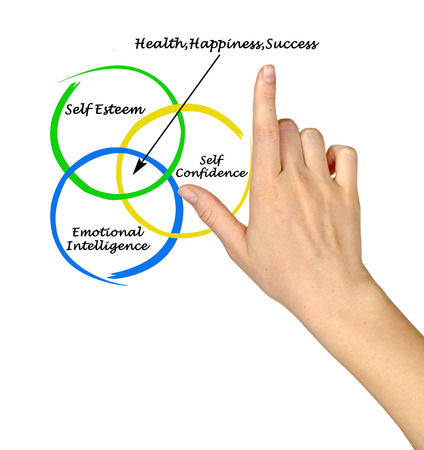 venn: Sources of health, happiness, and success
