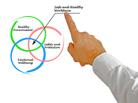 personel: Safe and Healthy Workforce Stock Photo