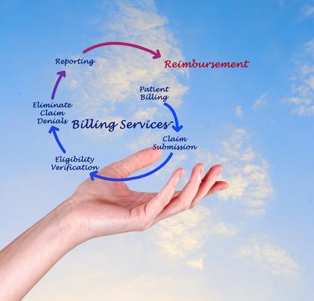 Billing service Stockfoto - 35197995