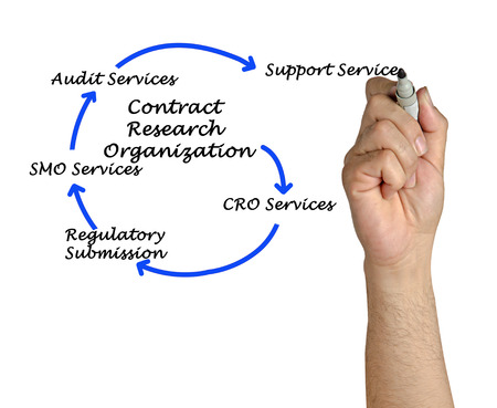 clinical research: Contract research organization Stock Photo