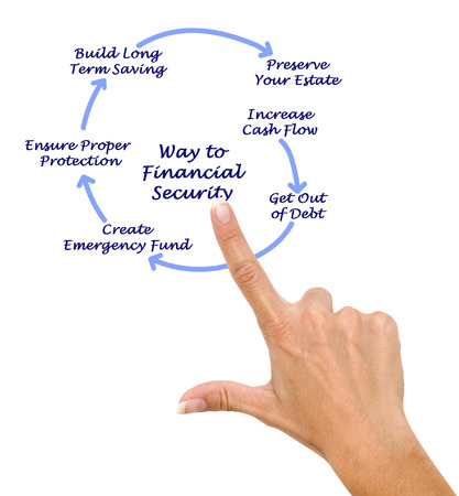 financial security: Ways to financial security