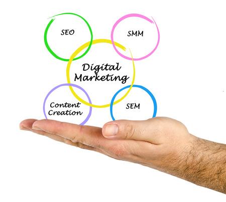 smo: Digital Marketing
