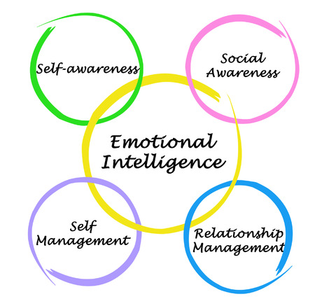 ei: Emotional Intelligence