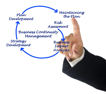 continuity: Business Continuity Management Steps