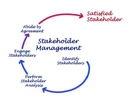 stockholder: Stakeholder Management