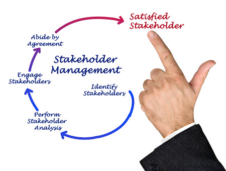 stockholder: Stakeholder Management