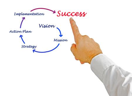 vision concept: Business success