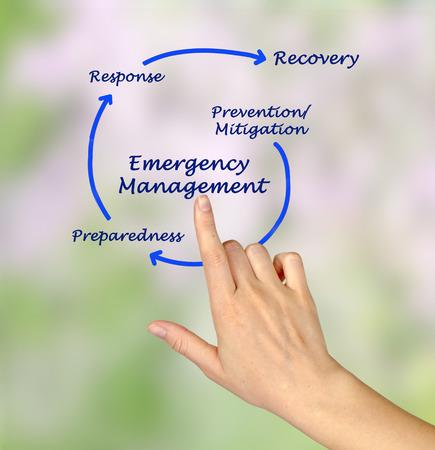 mitigation: Emergency Management Cycle