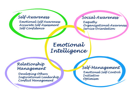 Emotional Intelligence Фото со стока - 35198244