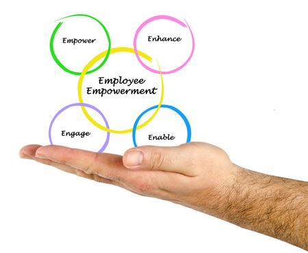 empowerment: Employee Empowerment