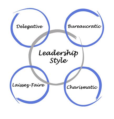 bureaucratic: Leadership Style