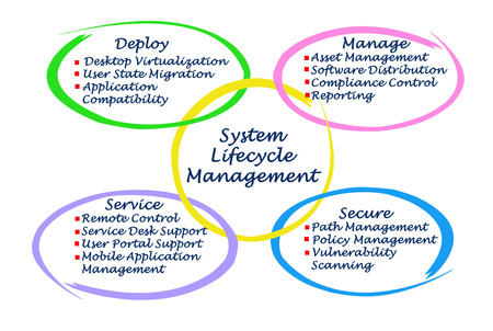 System Lifecycle Management photo