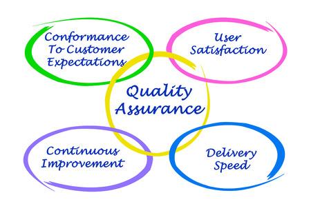 Quality assurance Stock Photo
