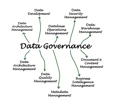 metadata: Data Governance