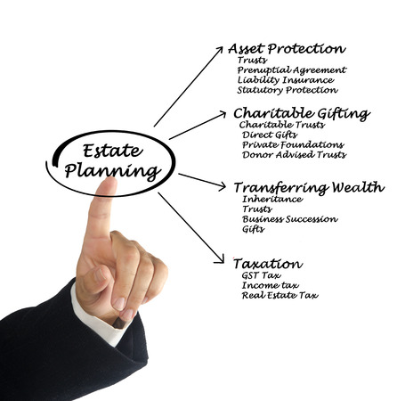 Estate Planning Stock Photo - 35198860
