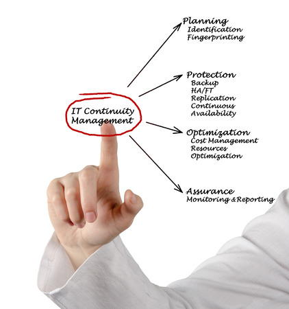 fingerprinting: IT Continuity Management