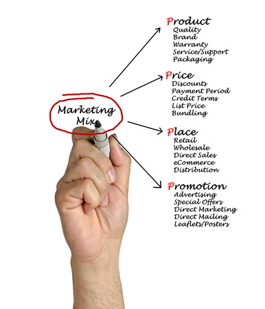 Marketing mix photo