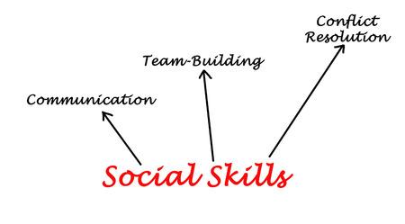 conflictos sociales: Habilidades Sociales