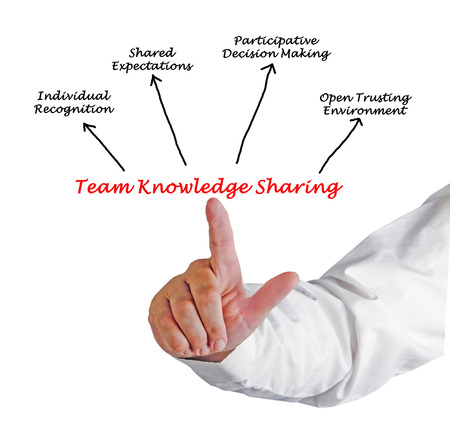 shared sharing: Team Knowledge Sharing