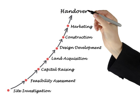 feasibility: Diagram of construction process Stock Photo