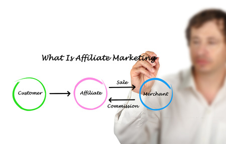 affiliate: What is affiliate marketing Stock Photo