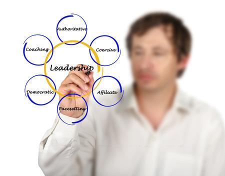 Leadership style