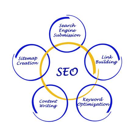 keywords link: SEO strategies