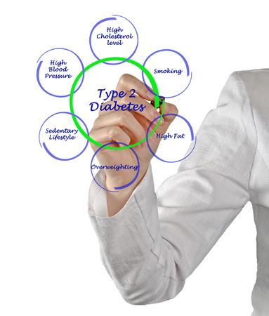 explanations: Type 2 diabetes