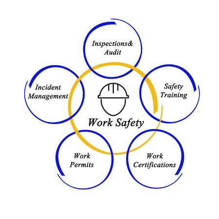 permits: Work Safety