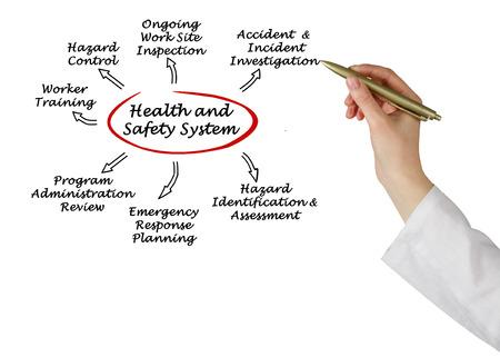 seguridad e higiene: Sistema de Seguridad y Salud