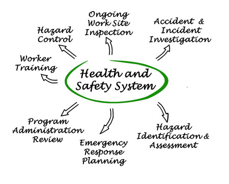 Health and Safety System Banque d'images