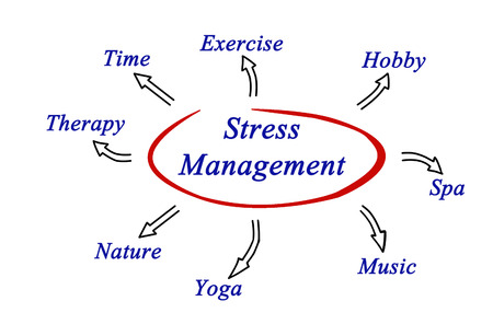 Diagram of stress management Stock Photo - 35200192