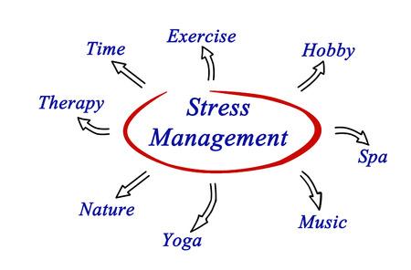 Diagramm von Stress-Management Standard-Bild