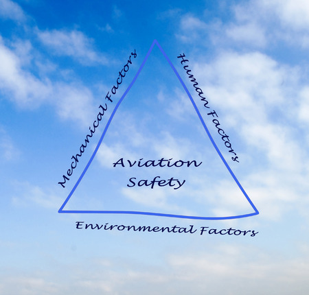 human factors: Aviation Safety Stock Photo