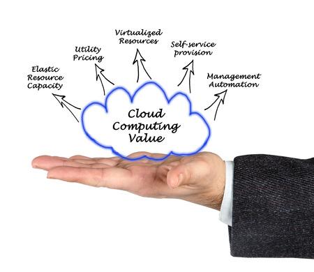 Cloud Computing Value photo