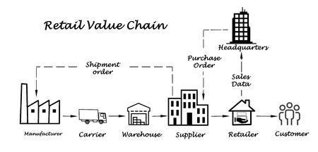 Retail value chain Фото со стока - 35200491