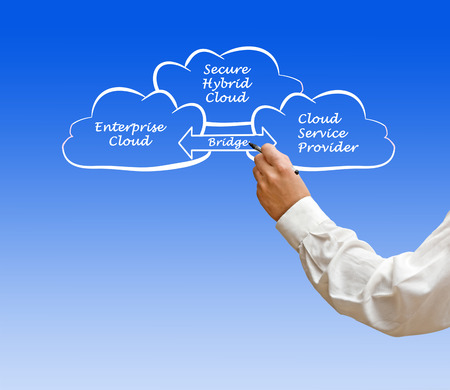 private public: Secure Hybrid Cloud