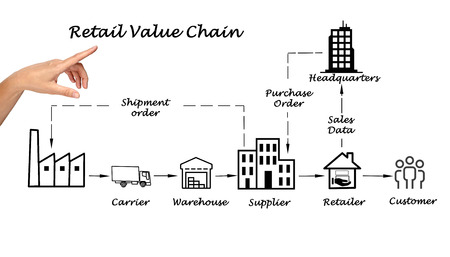 retail chain: Retail value chain