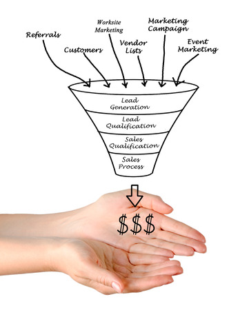 sales process: Marketing funnel
