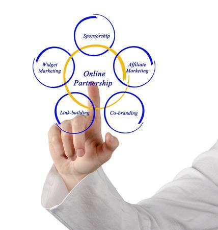 linkbuilding: Online Partneship Stock Photo