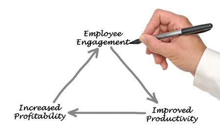 productividad: Compromiso de los Empleados