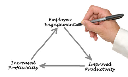 Employee Engagement Standard-Bild