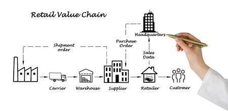 Retail value chain Stock fotó - 35224357