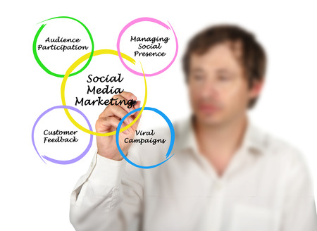 web presence internet presence: Social Media Marketing