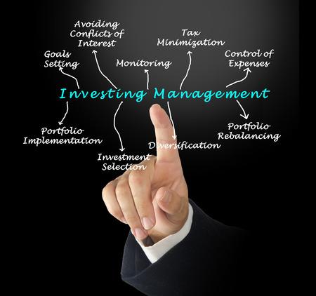 minimization: Investment Management